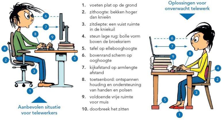 Ergonomie Bron Vlaamse Ergonomievereniging